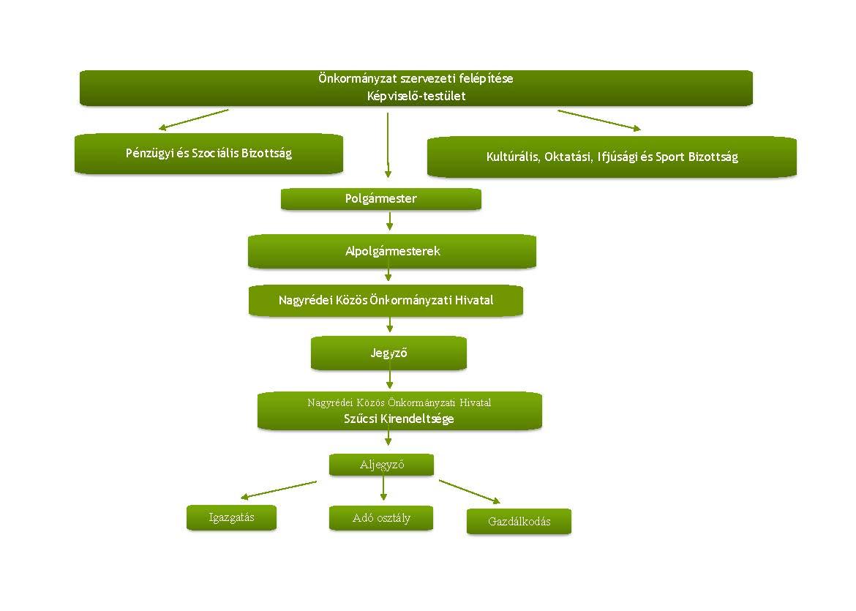 Szervezeti diagram.ÚJ_Oldal_1