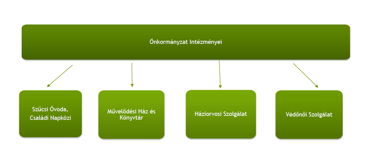 onkormanyzat_intezmenyei